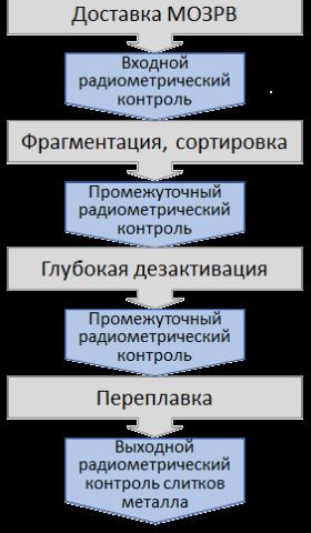 shema_raboty